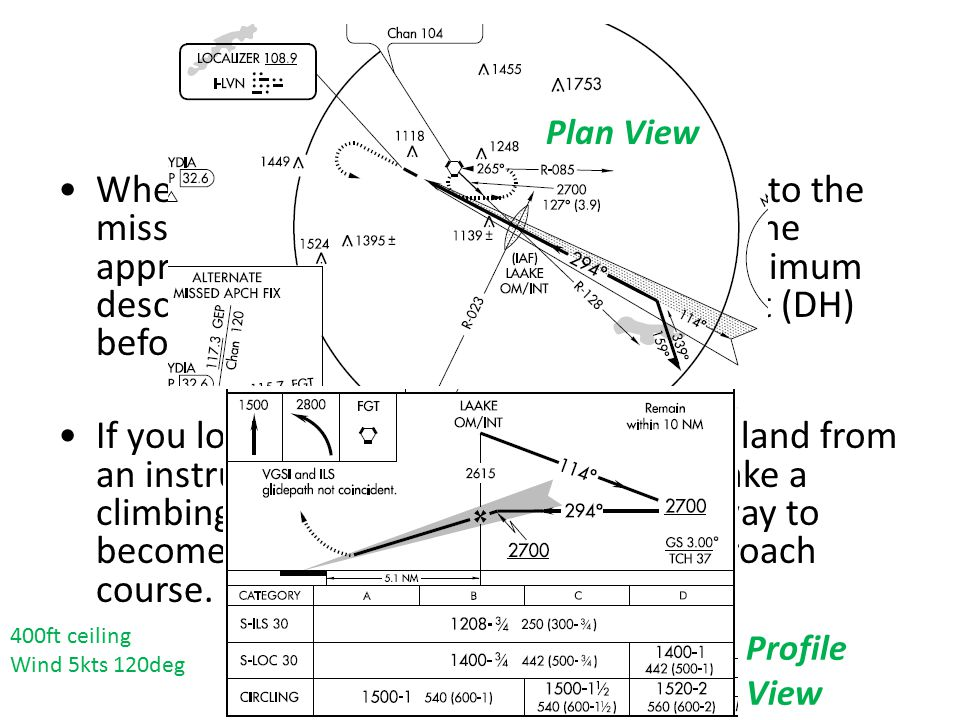MISSED APPROACHES Plan View.