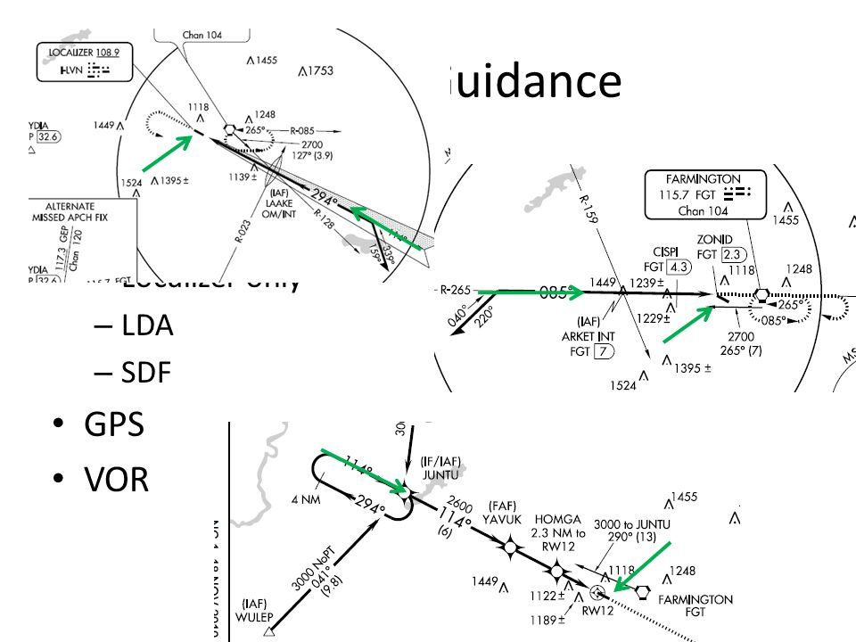 Types of Guidance Localizer ILS Localizer only LDA SDF GPS VOR