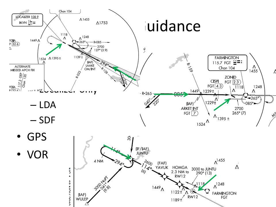Types of Guidance Localizer ILS Localizer only LDA SDF GPS VOR