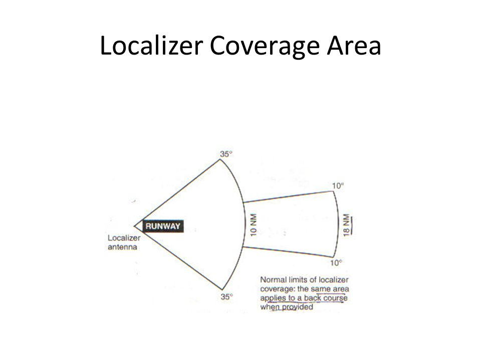 Localizer Coverage Area
