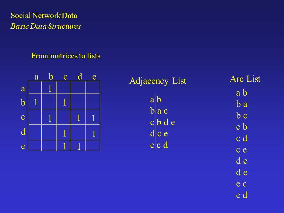 a b c d e 1 Arc List Adjacency List a b b a b c c b c d c e d c d e