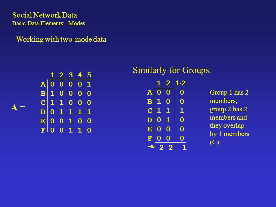 Similarly for Groups: A = Social Network Data