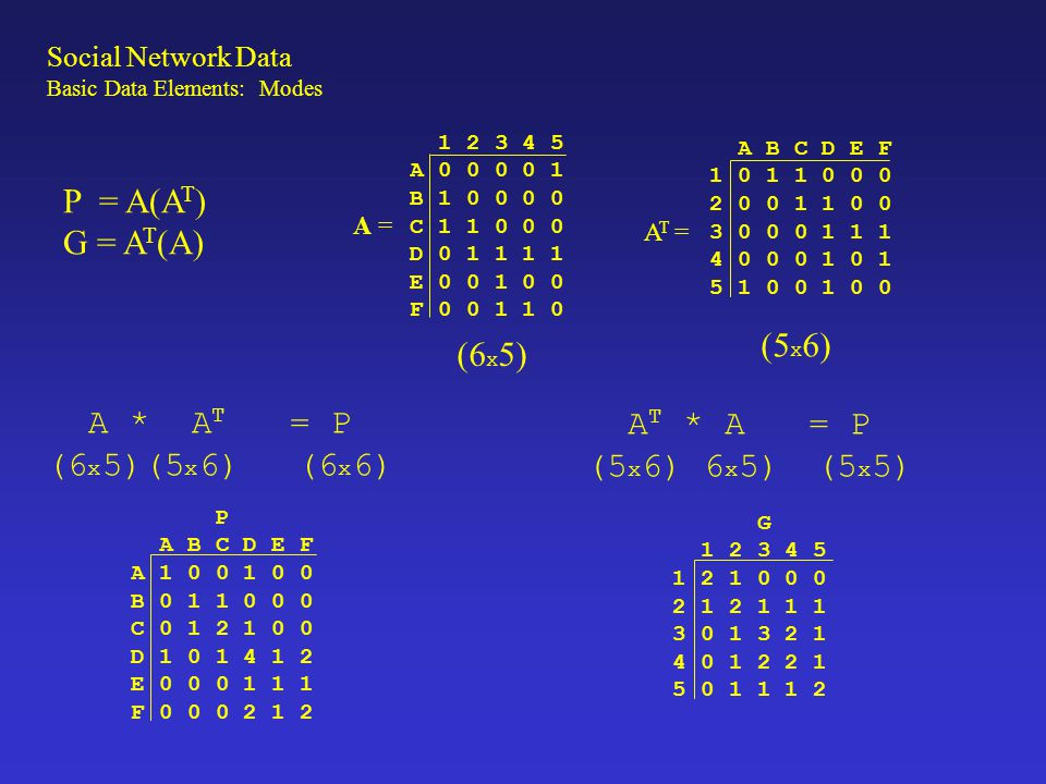 P = A(AT) G = AT(A) (5x6) (6x5) A * AT = P AT * A = P (6x5)(5x6) (6x6)