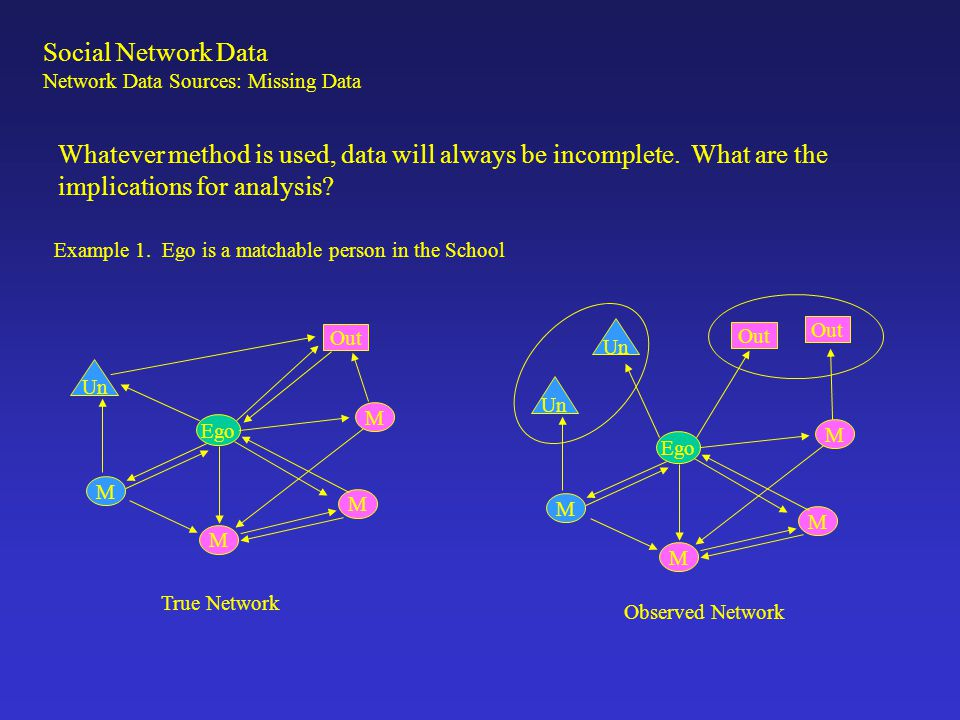 Social Network Data Network Data Sources: Missing Data.