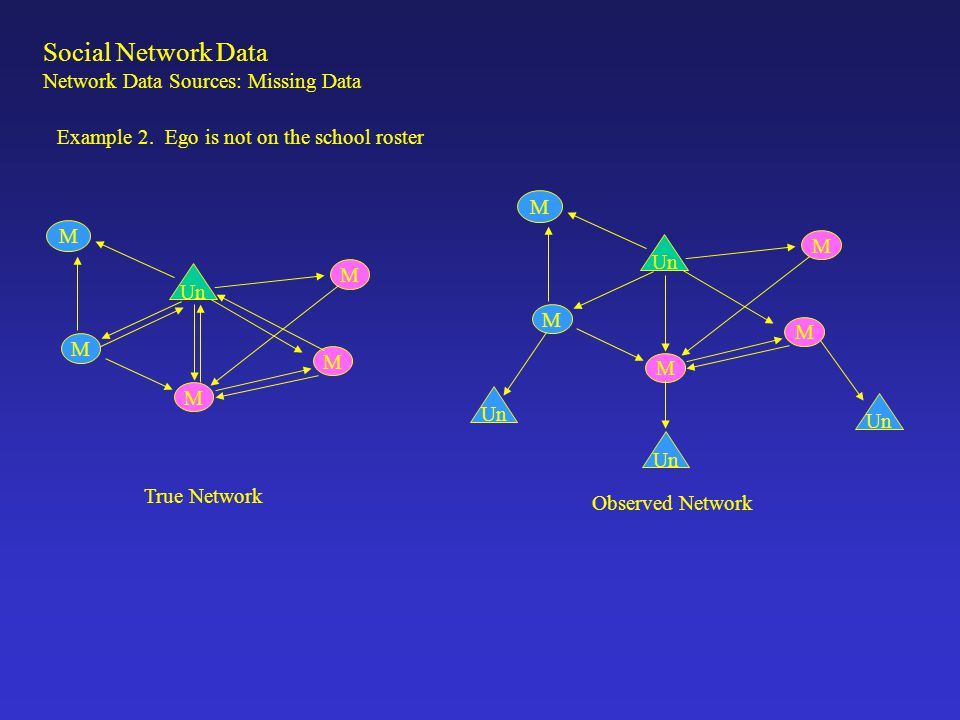 Social Network Data Network Data Sources: Missing Data