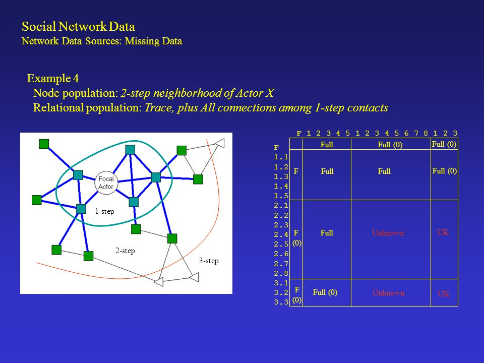 Social Network Data Example 4