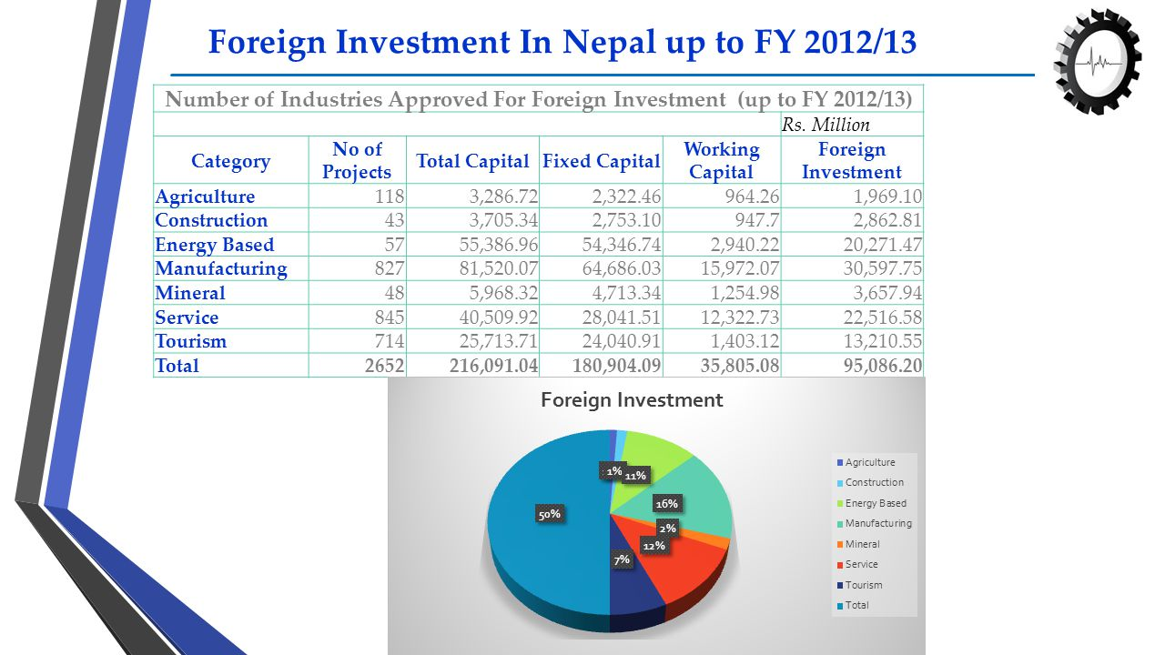 Foreign Investment In Nepal up to FY 2012/13