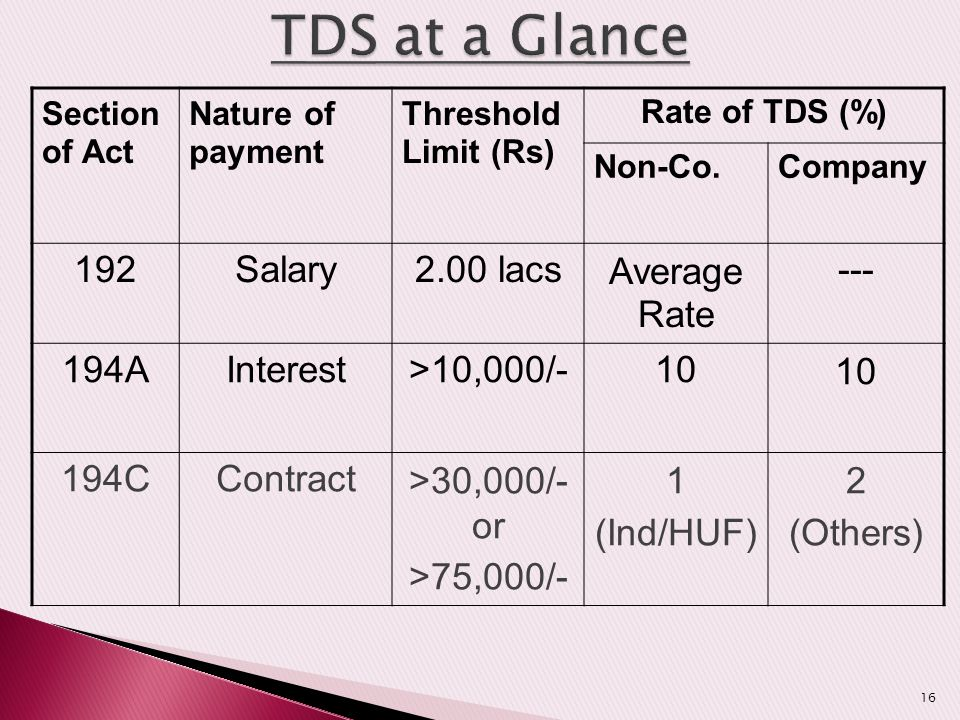 TDS at a Glance 192 Salary 2.00 lacs Average Rate --- 194A Interest