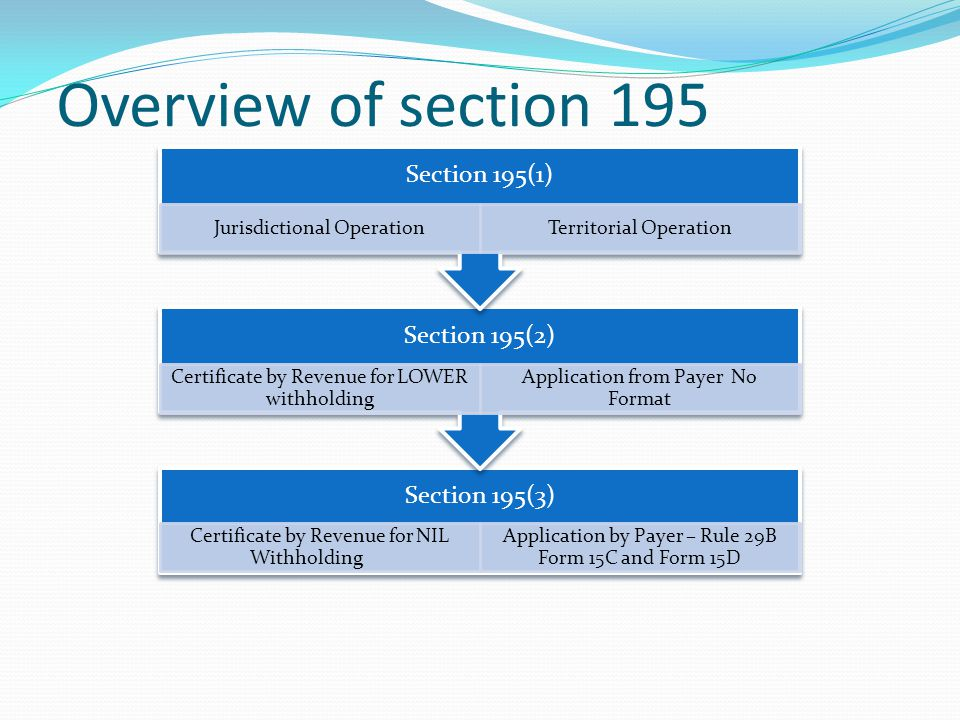 Overview of section 195 Section 195(1) Jurisdictional Operation