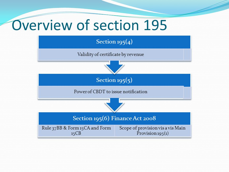 Overview of section 195 Section 195(4)
