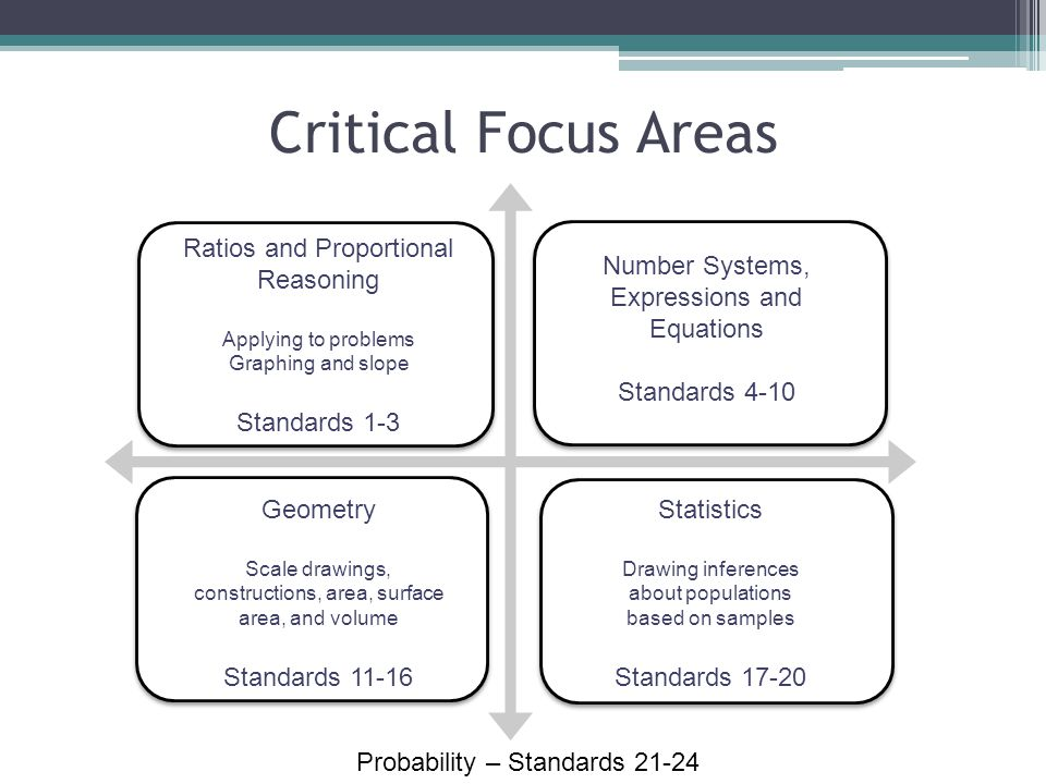 Critical Focus Areas Ratios and Proportional Reasoning Standards 1-3