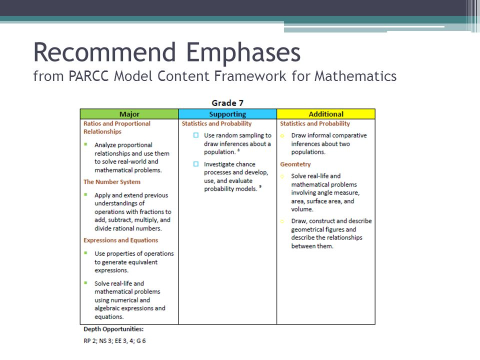Recommend Emphases from PARCC Model Content Framework for Mathematics