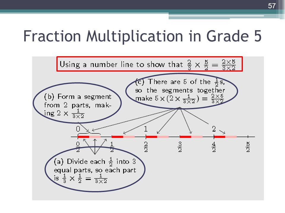 Fraction Multiplication in Grade 5