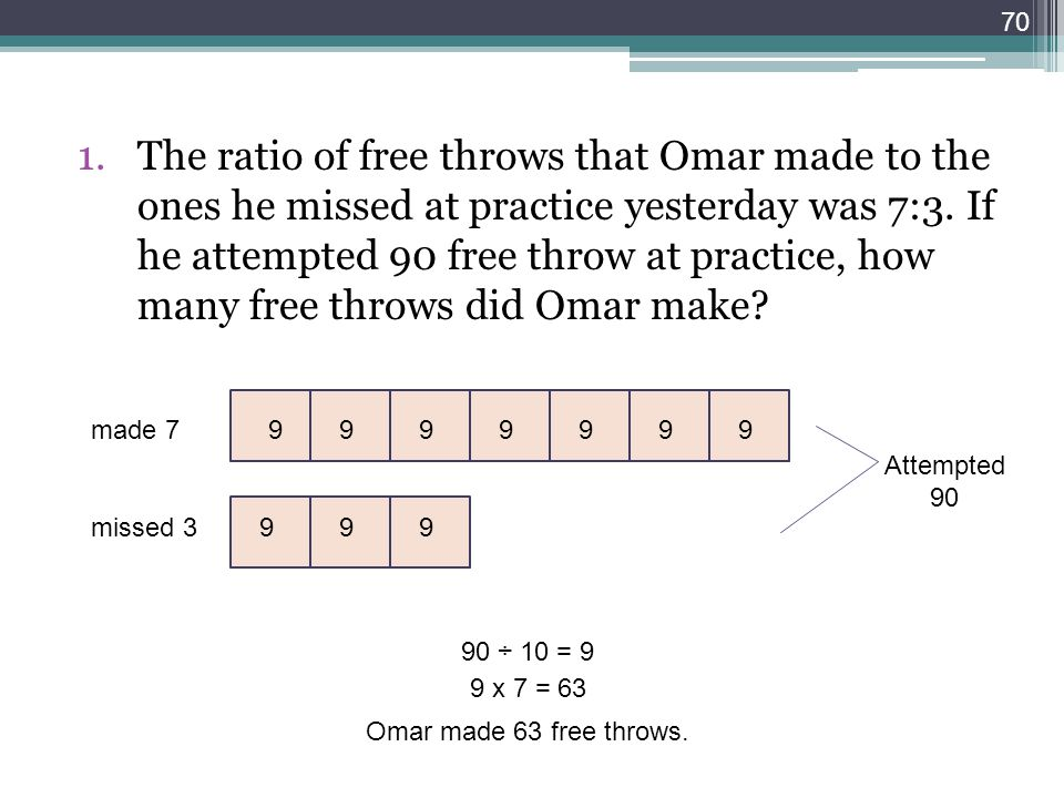 The ratio of free throws that Omar made to the ones he missed at practice yesterday was 7:3. If he attempted 90 free throw at practice, how many free throws did Omar make