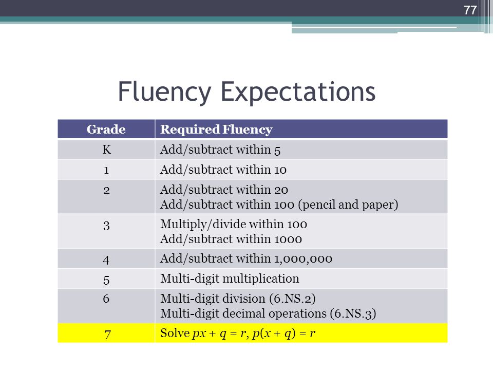 Fluency Expectations Grade Required Fluency K Add/subtract within 5 1