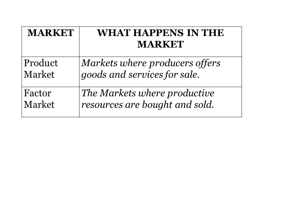 WHAT HAPPENS IN THE MARKET