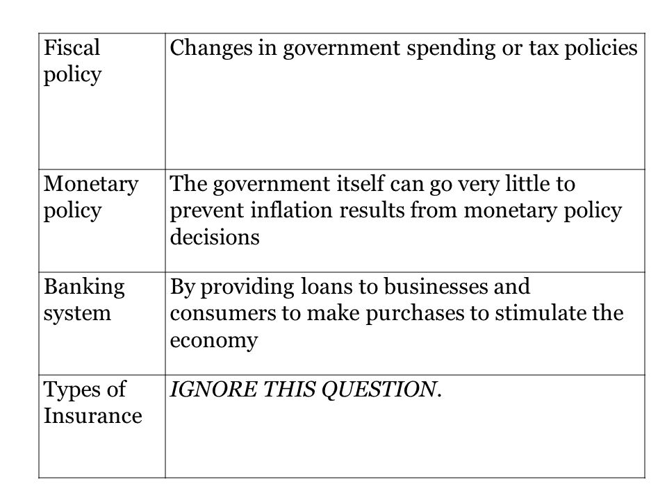 Fiscal policy Changes in government spending or tax policies. Monetary policy.