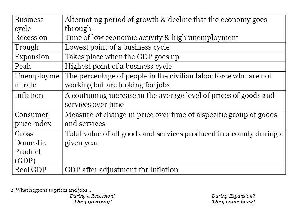 Alternating period of growth & decline that the economy goes through