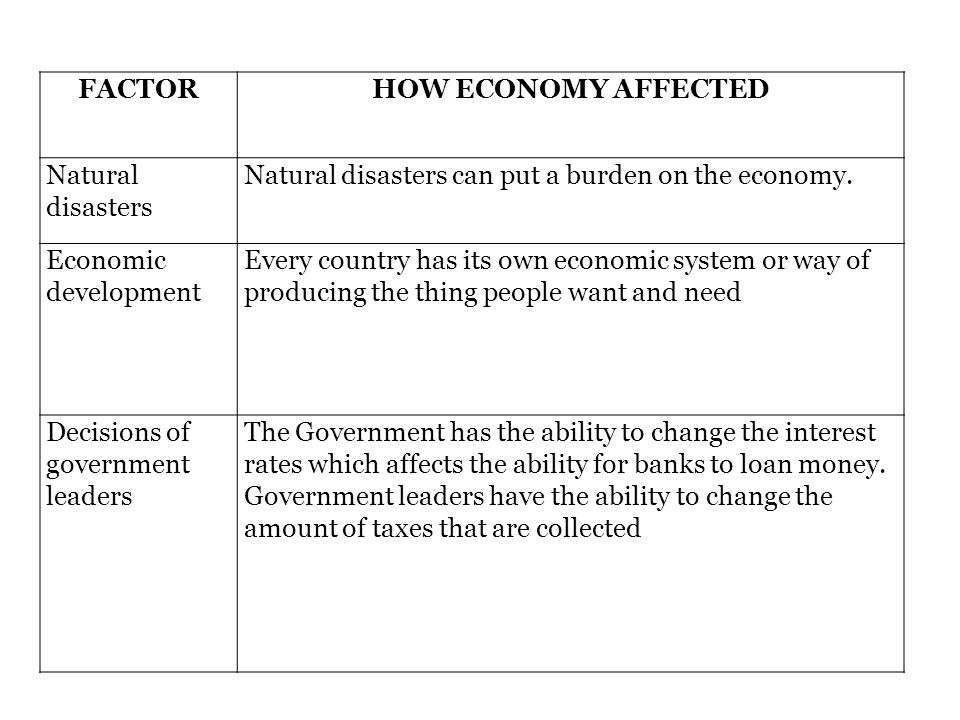FACTOR HOW ECONOMY AFFECTED. Natural disasters. Natural disasters can put a burden on the economy.
