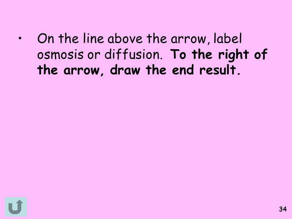 On the line above the arrow, label osmosis or diffusion