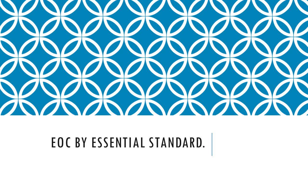 Eoc by essential standard.
