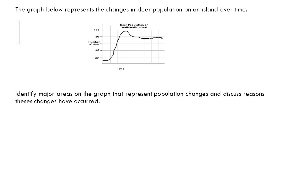 The graph below represents the changes in deer population on an island over time.
