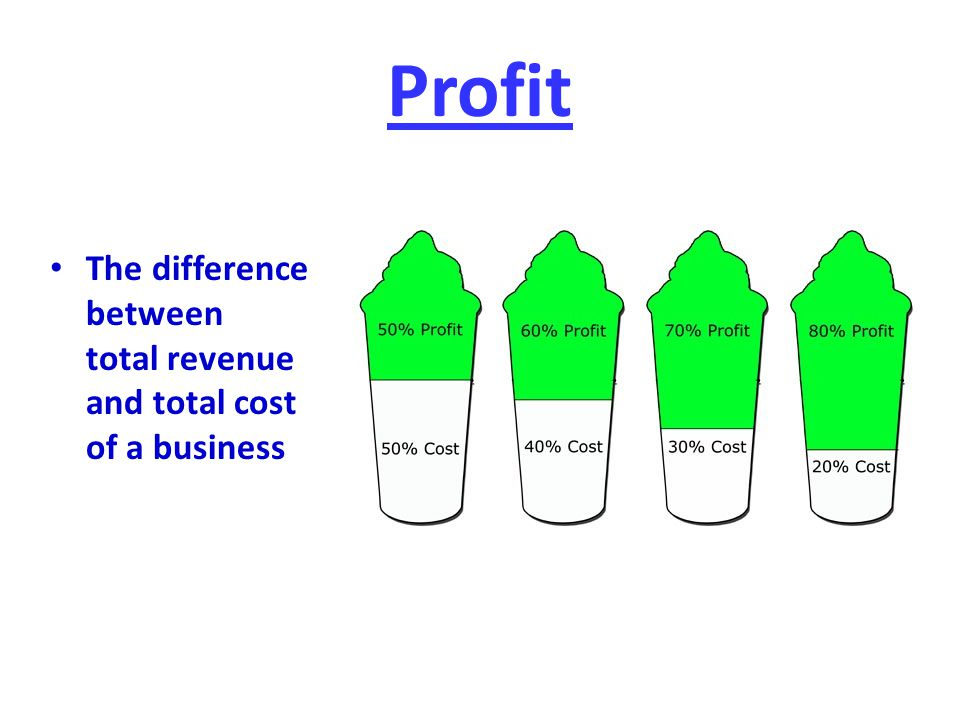 Profit The difference between total revenue and total cost of a business