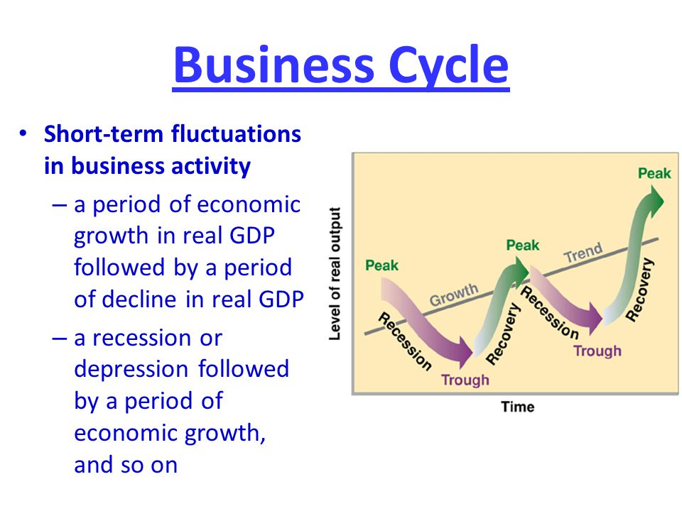 Business Cycle Short-term fluctuations in business activity