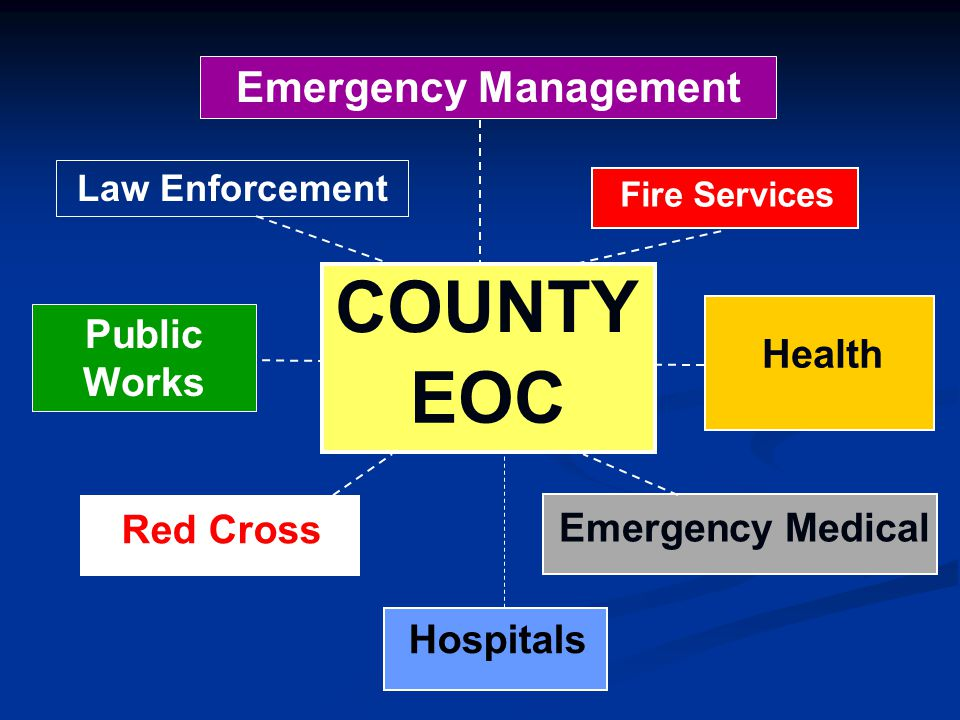 COUNTY EOC Emergency Management Fire Service Public Works Health