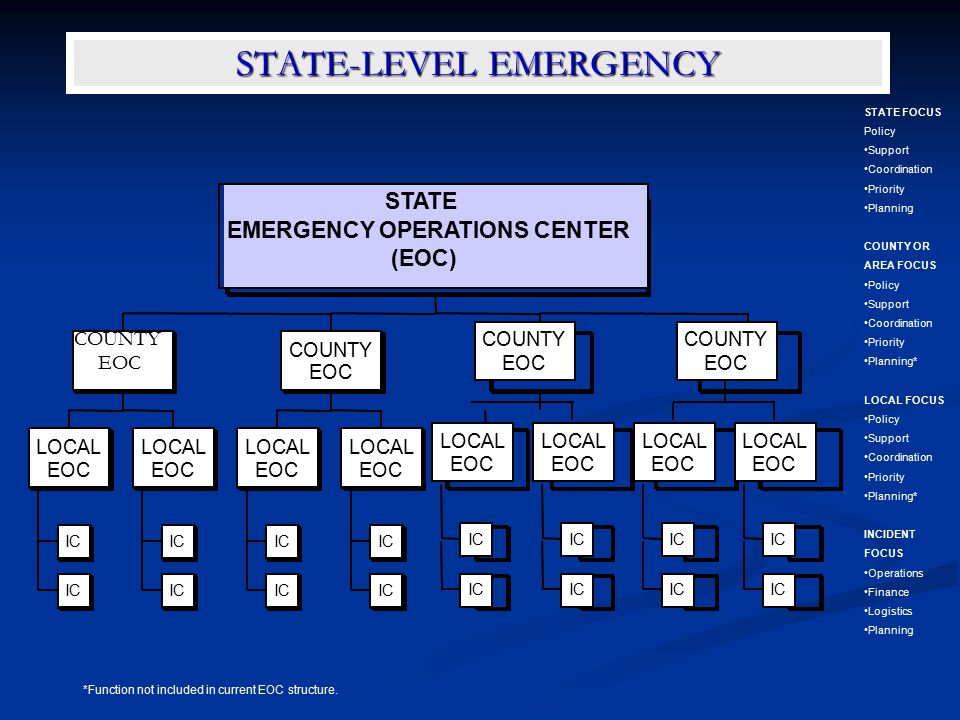 STATE-LEVEL EMERGENCY