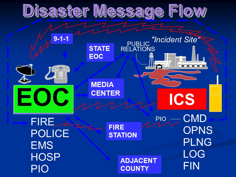 EOC Disaster Message Flow ICS CMD FIRE OPNS POLICE PLNG EMS LOG HOSP