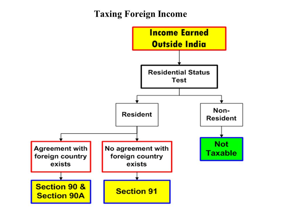 Taxing Foreign Income