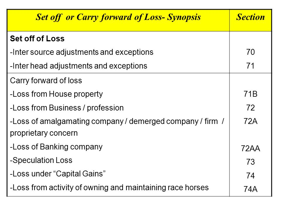 Set off or Carry forward of Loss- Synopsis