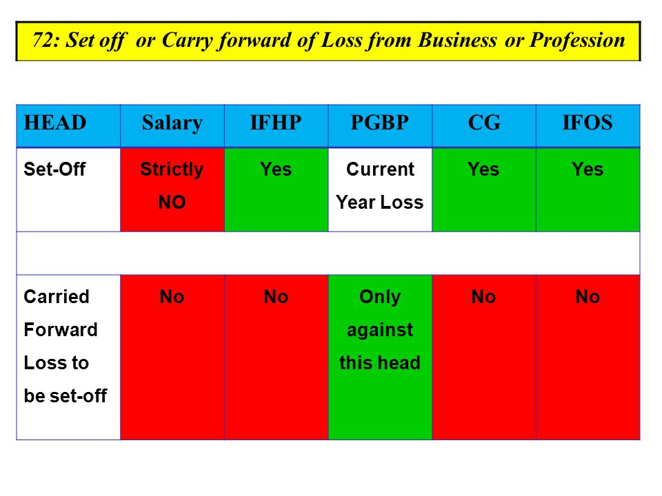 72: Set off or Carry forward of Loss from Business or Profession