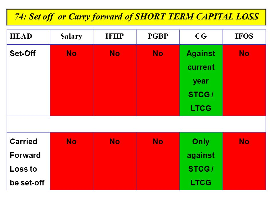 74: Set off or Carry forward of SHORT TERM CAPITAL LOSS