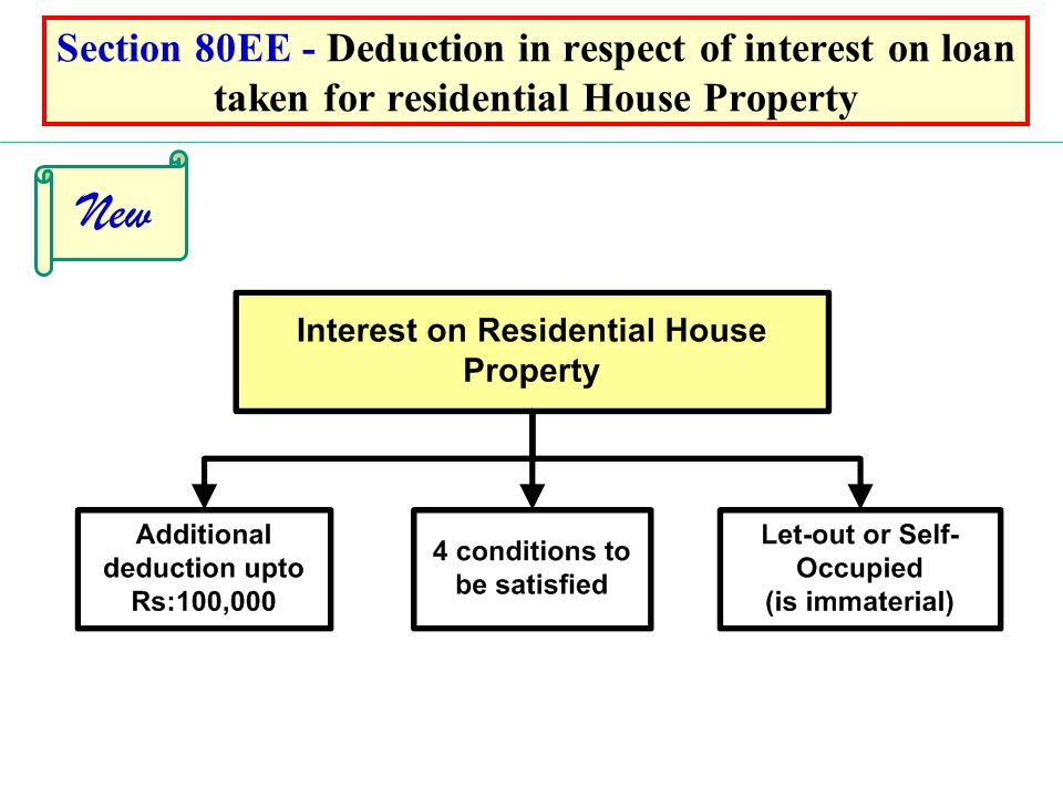 Section 80EE - Deduction in respect of interest on loan taken for residential House Property