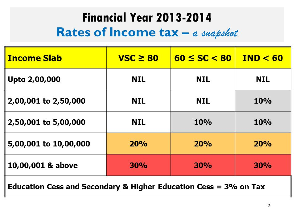 Financial Year 2013-2014 Rates of Income tax – a snapshot