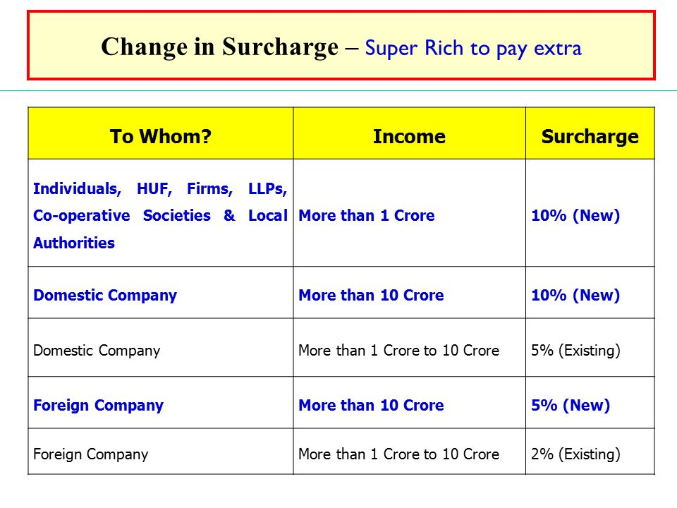Change in Surcharge – Super Rich to pay extra
