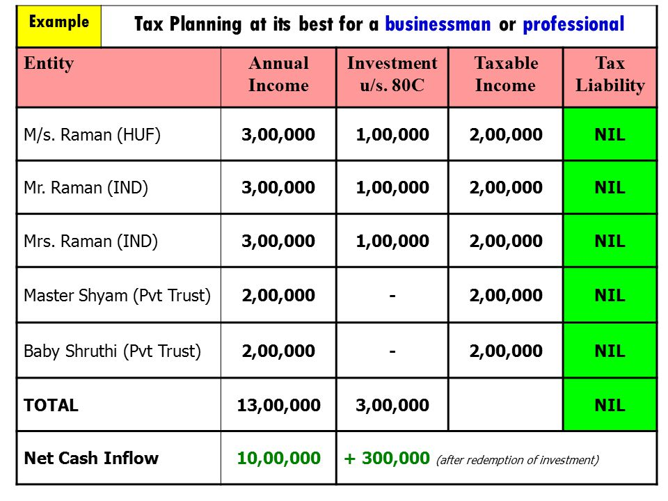 Tax Planning at its best for a businessman or professional