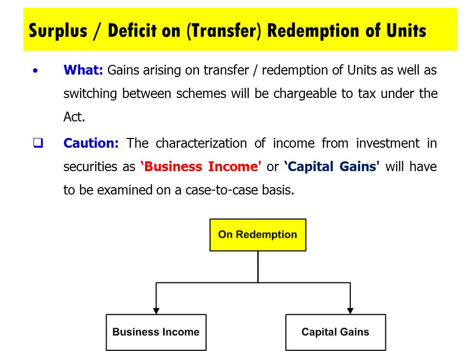 Surplus / Deficit on (Transfer) Redemption of Units