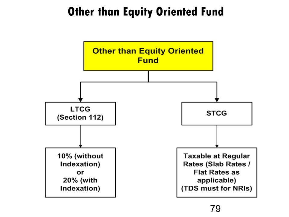 Other than Equity Oriented Fund