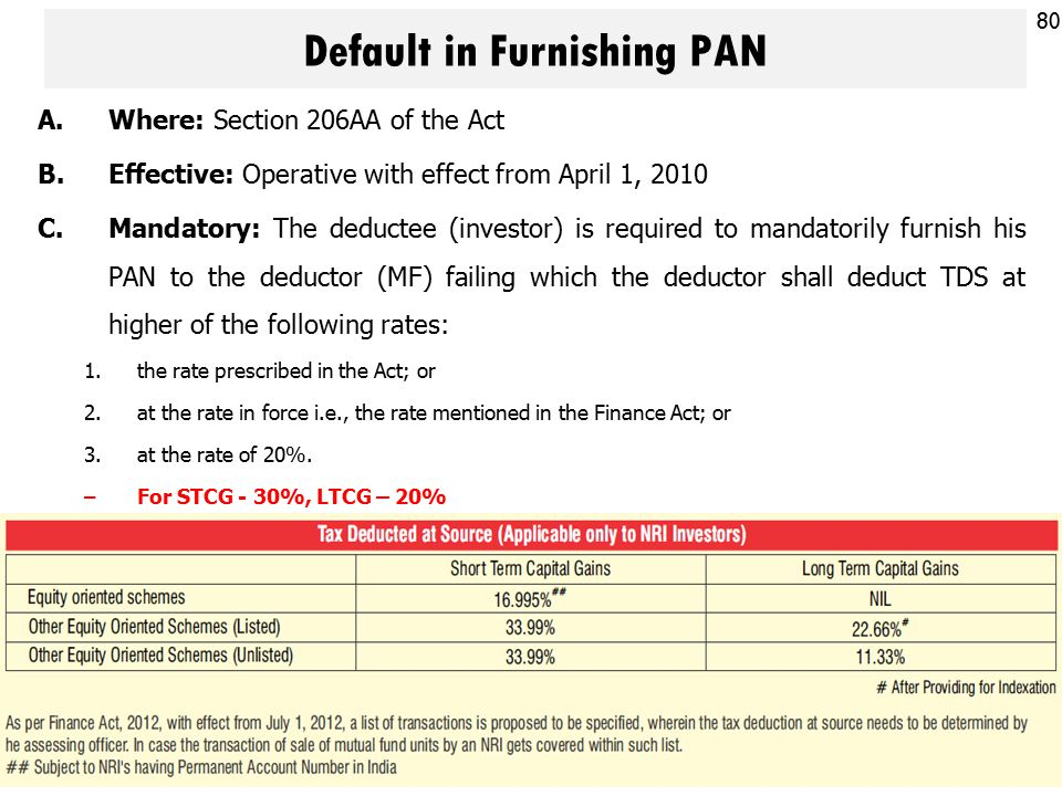 Default in Furnishing PAN