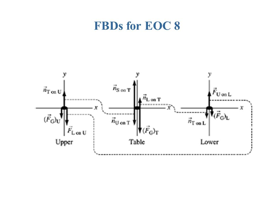 FBDs for EOC 8