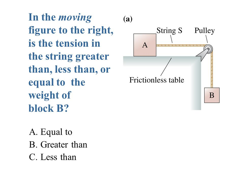 In the moving figure to the right, is the tension in the string greater than, less than, or equal to the weight of block B
