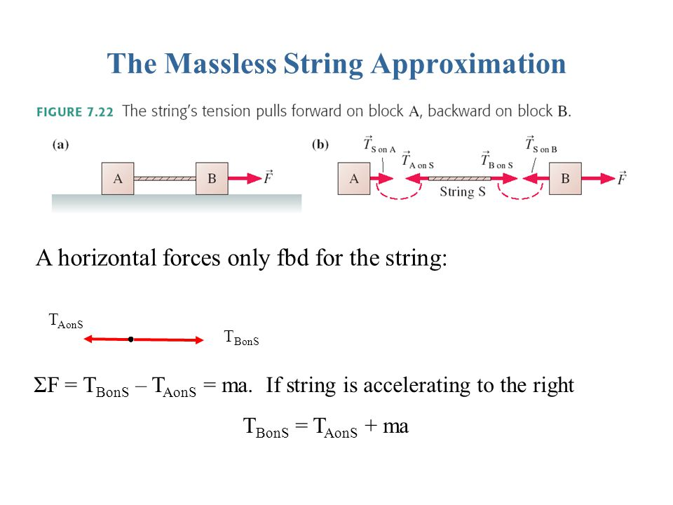 The Massless String Approximation