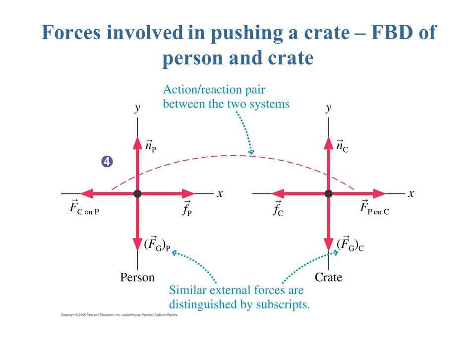Forces involved in pushing a crate – FBD of person and crate