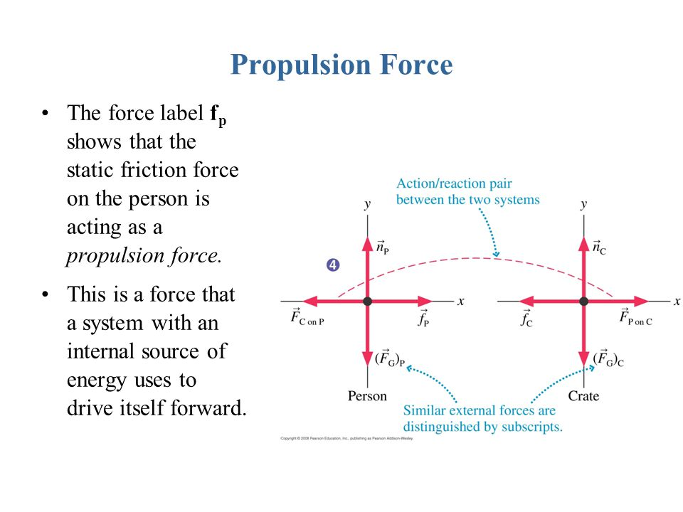 Propulsion Force The force label fp shows that the static friction force on the person is acting as a propulsion force.