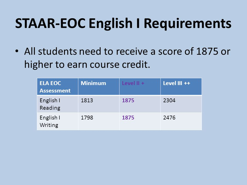 STAAR-EOC English I Requirements