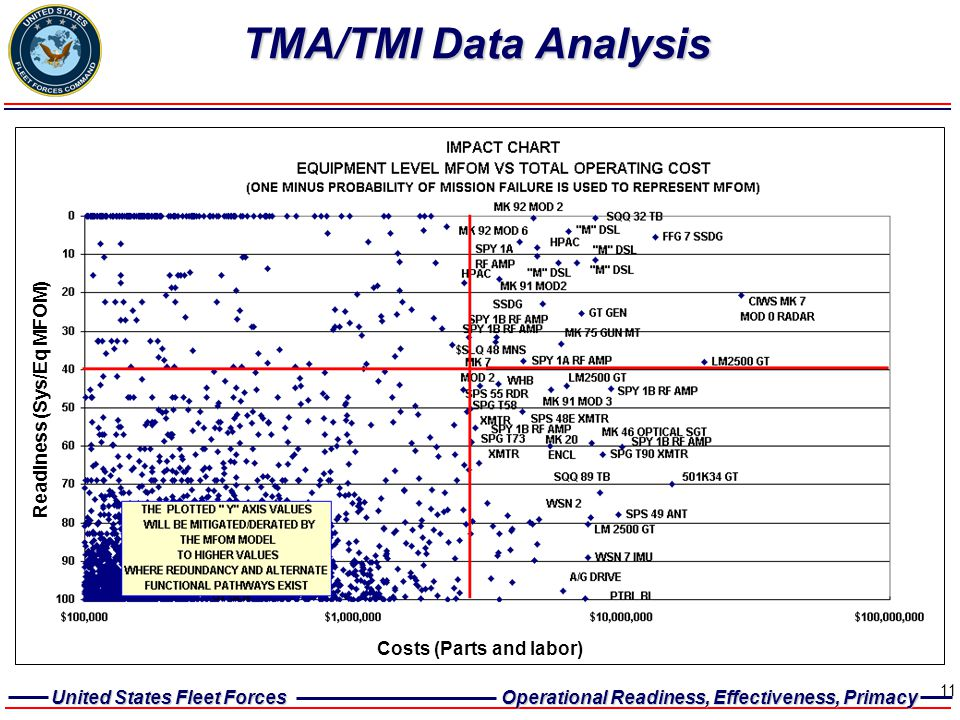 Readiness (Sys/Eq MFOM) Costs (Parts and labor)