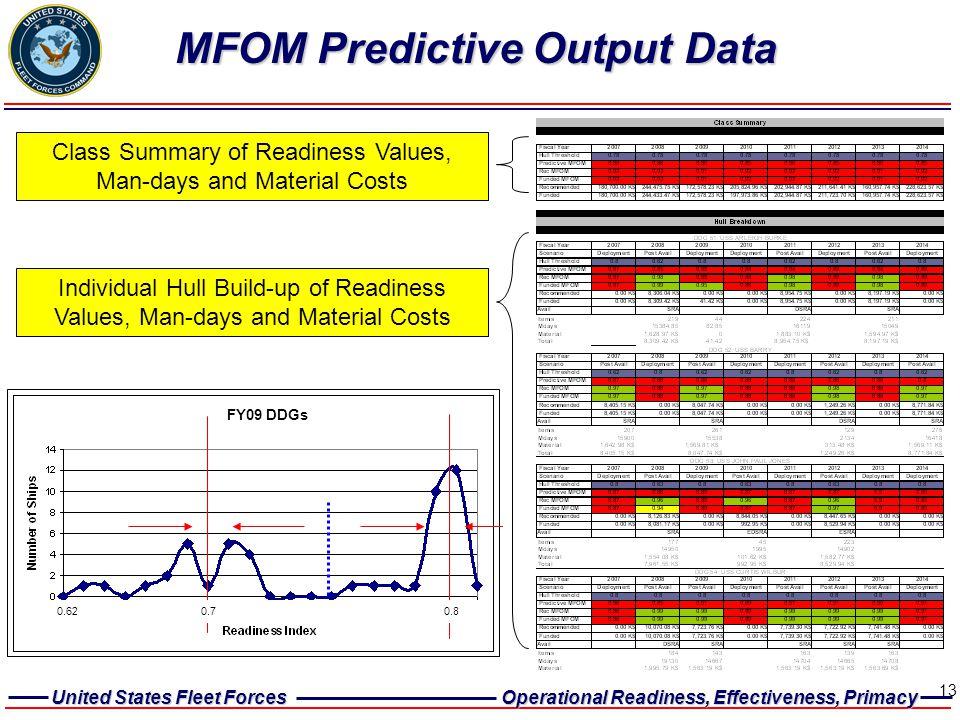 MFOM Predictive Output Data